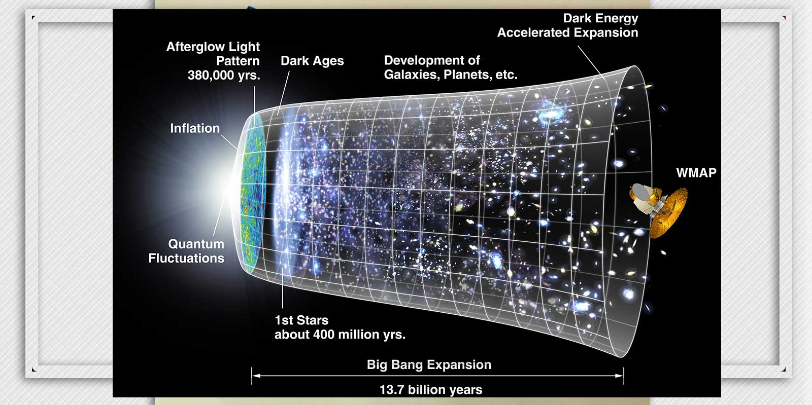 the expansion of universe